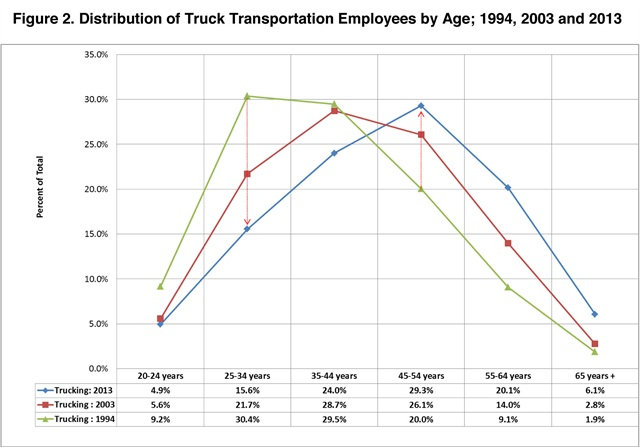 Commercial truck drivers - age distribution